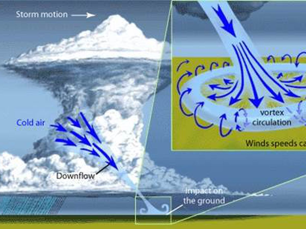 Behind the Forecast: How winds turns wicked