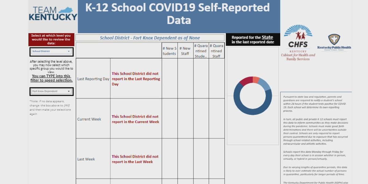 Hundreds of schools not contributing to Kentucky COVID-19 dashboard